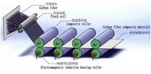 carbon prepreg production process